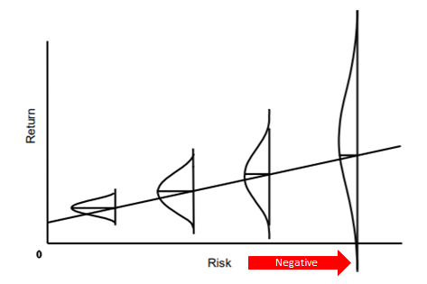 Risk and Return – The truth about investing